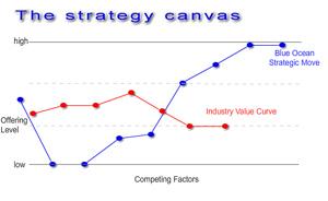 Cuadro estrategia