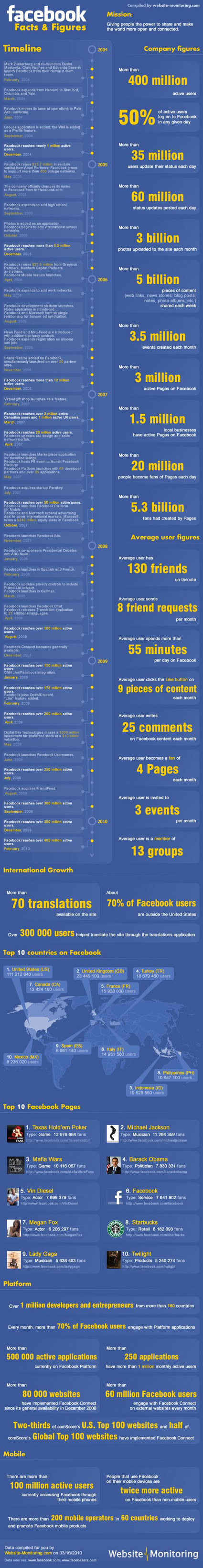 facebook-facts-and-figures2
